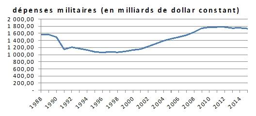depenses-militaires